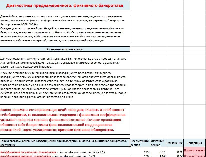 коэффициенты для анализа банкротства